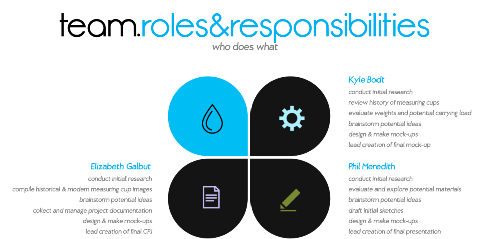 AA+HH Team Roles & Responsibilities